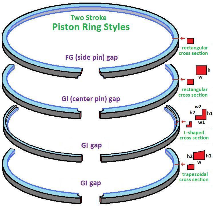 Piston Ring Installation 2 Stroke New Image Aintnoneed
